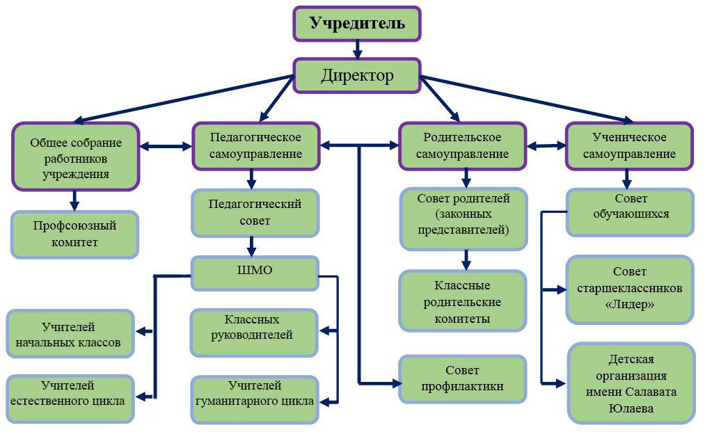 http://novoberdash.ucoz.ru/documents/14-15/struktura.jpg